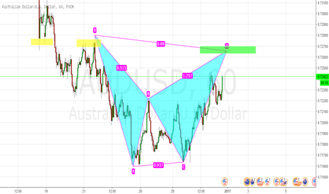 AUDUSD: AUDUSD BEARISH BAT