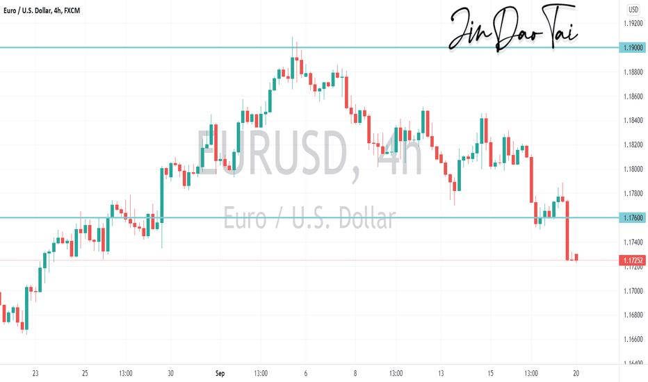 EUR/USD Outlook (20 September 2021)