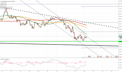 USDJPY: USD/JPY points to recovery
