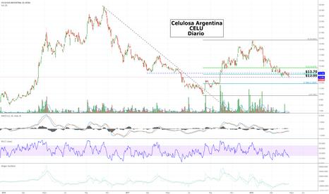 CELU: Celulosa Argentina - $CELU