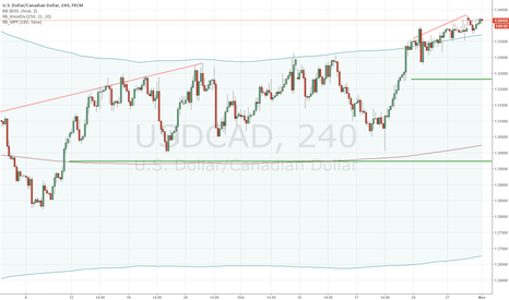 USDCAD: USDCAD SHORT: Technical