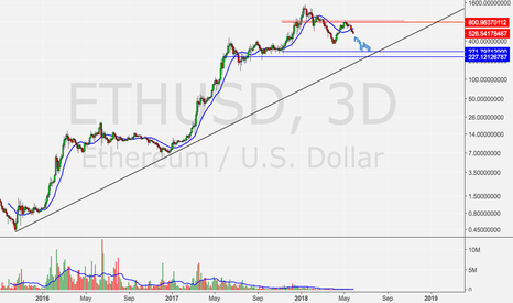 ETHUSD: ETH going to 290 a piece