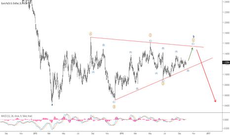 EURUSD: Eurusd long term view
