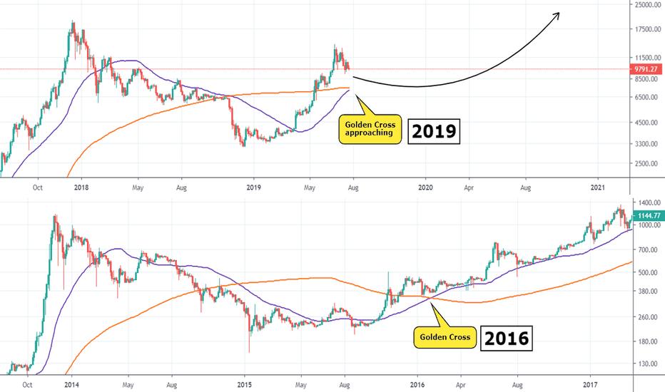 BTCUSD — Bitcoin Chart and Price — TradingView