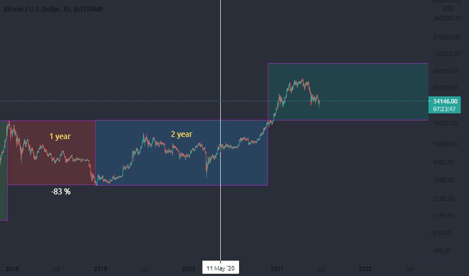 btcusd tradingview chart