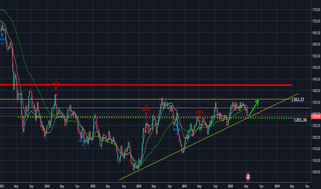 XAUUSD: XAUUSD LONG FOR 5-8 WEEKS OPPORTUNITY