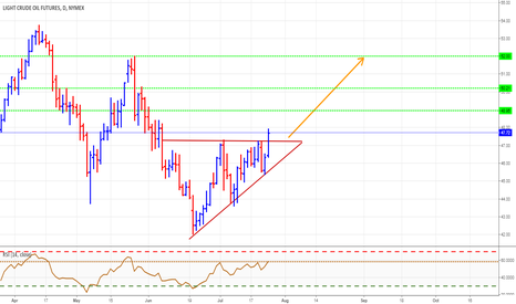 CL1!: Ascending triangle breakout