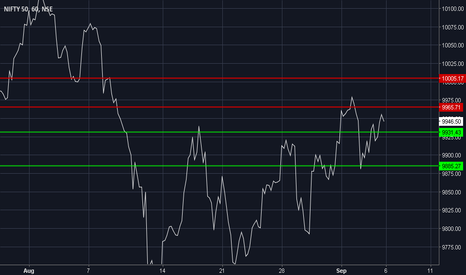NIFTY: Nifty Critical Levels