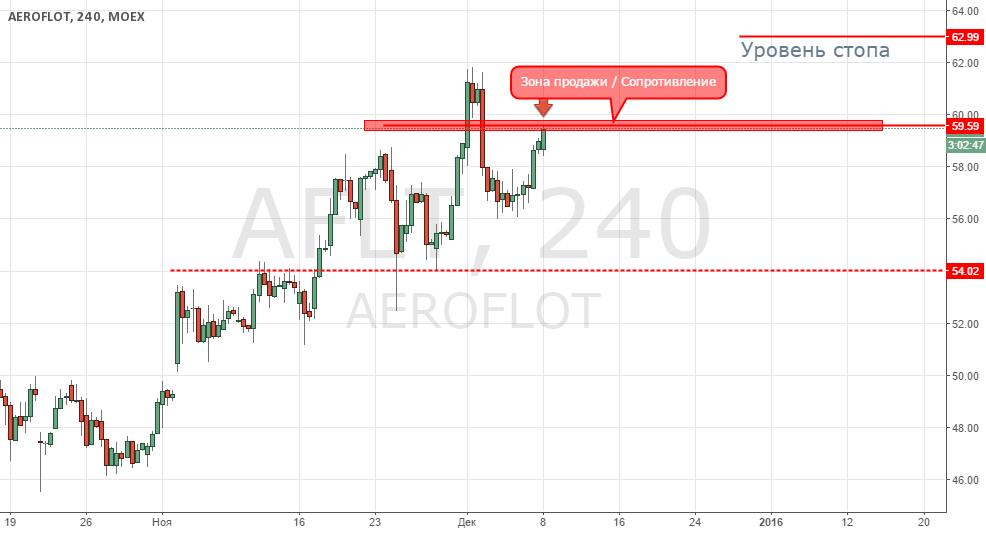 Aэрофлот продажа от сопротивления 59.58