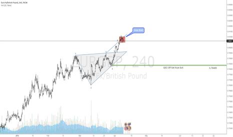 EURGBP: $EURGBP Bearish Wolfe Wave