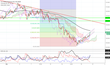USDJPY: USDJPY Short Term Counter Trend = Buying Opportunity
