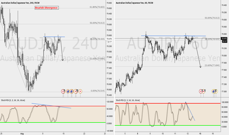 AUDJPY: SHORT AUD/JPY ON BEARISH DIVERGENCE