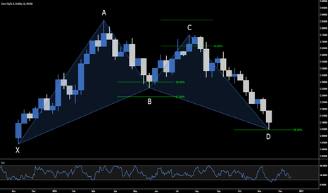 EURUSD: 5 EASY STEPS TO TRADE THE BAT SETUP