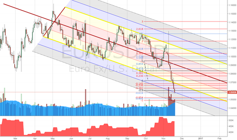 EURUSD: Cyclic Heuristic in FX Markets