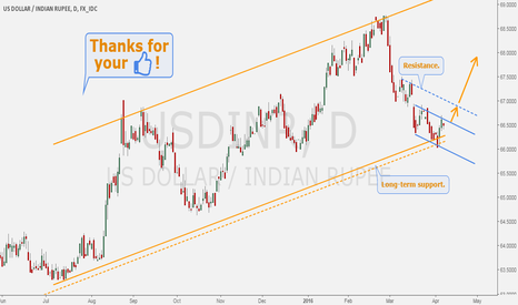 USDINR: USDIND - Bullish path for DOLLAR/RUPEE.