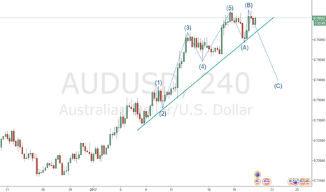 AUDUSD: AU in the corrective waves