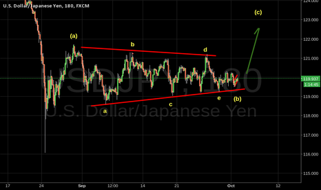 USDJPY: USDJPY possible abc forming before NFP