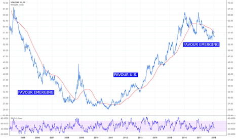SPX/EEM: S&P 500 versus Emerging Markets
