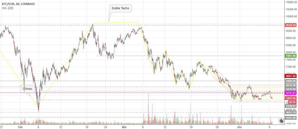 Bitcoin (BTCEUR) - Análisis de Price Action (1H)