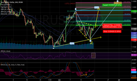 EURUSD: Its time to breakout
