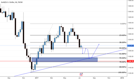 XAUUSD: short for now, long main direction