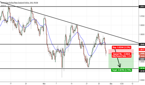 AUDNZD: Going short AUDNZD