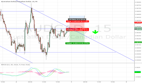 AUDCAD: AUDCAD, M15 - Following the trend on a short position