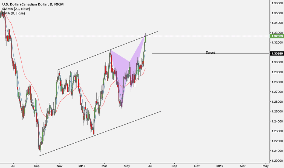 USDCAD: USDCAD Shorting Opportunity