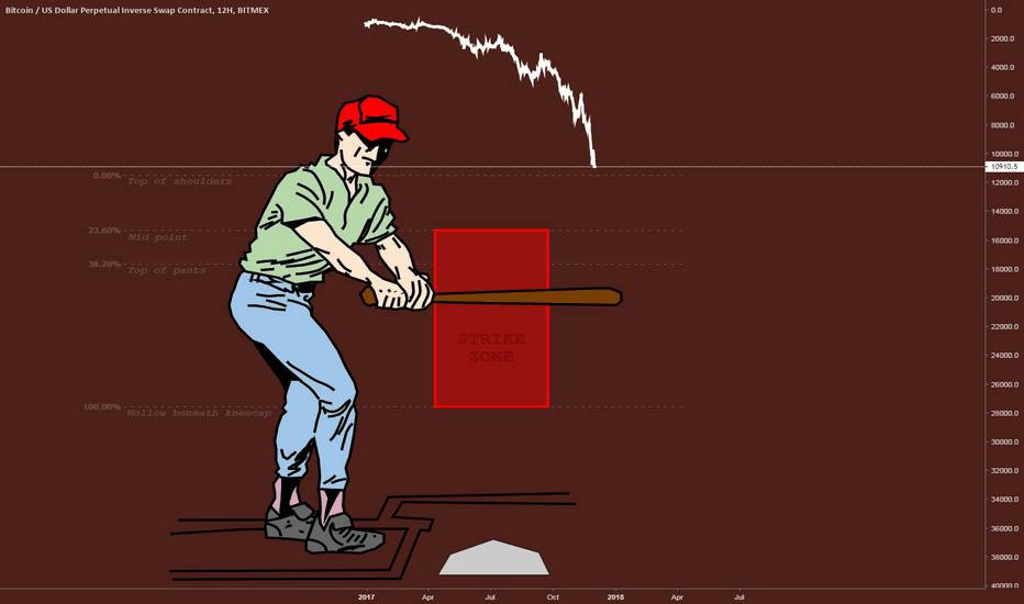 XBTUSD: Strike Zone