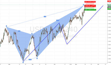 USDCAD: USDCAD bearish Butterfly and ABCD