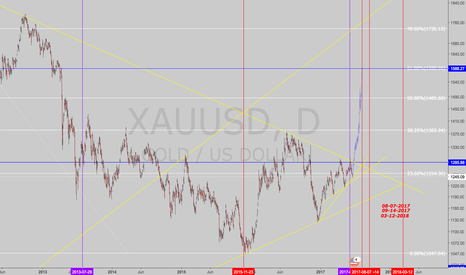 XAUUSD: Long Gold.  Big formation.  Up to 1580.