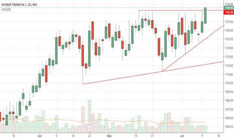 BHARATFIN: range breakout!!