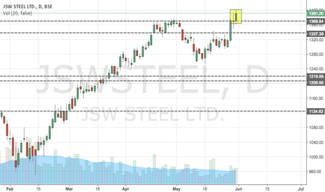 JSWSTEEL: JSW STEEL UPTREND CONTINUES WITH BREAK OUT