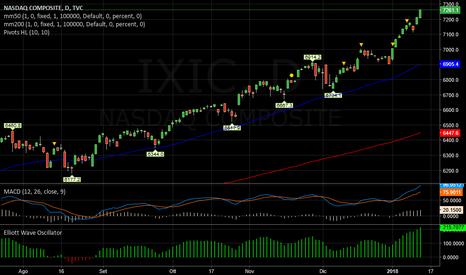 IXIC: NASDAQ   -   Tirato