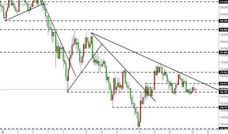LTCUSD: 莱特币LTC-上方趋势线压制,下方短期水平位支撑