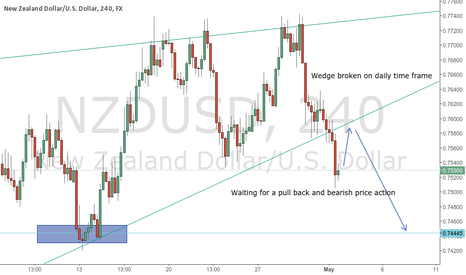 NZDUSD: Will go short on NZDUSD
