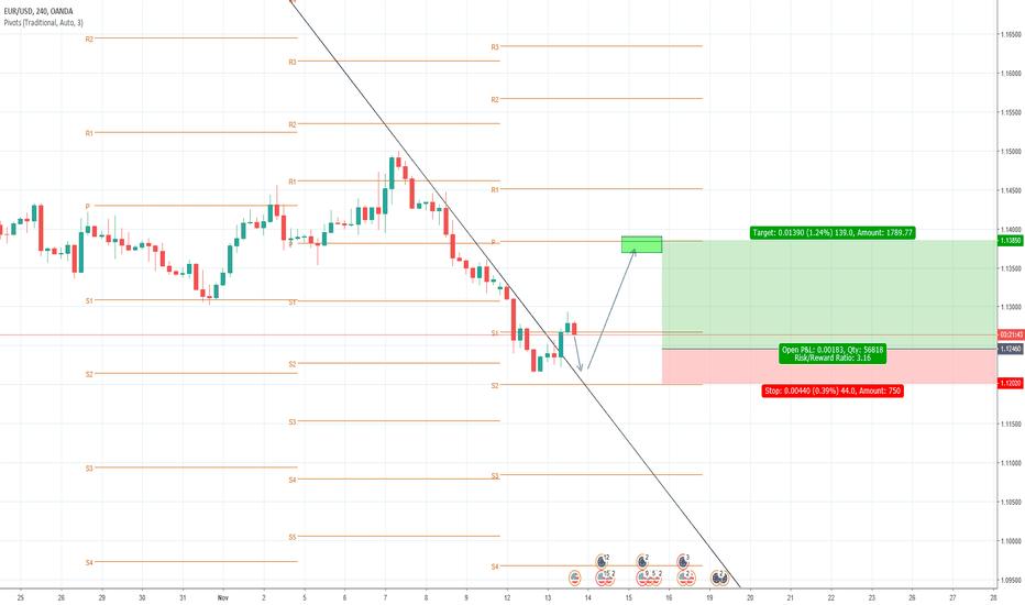 EURUSD: EUR/USD long (respecting trend line)