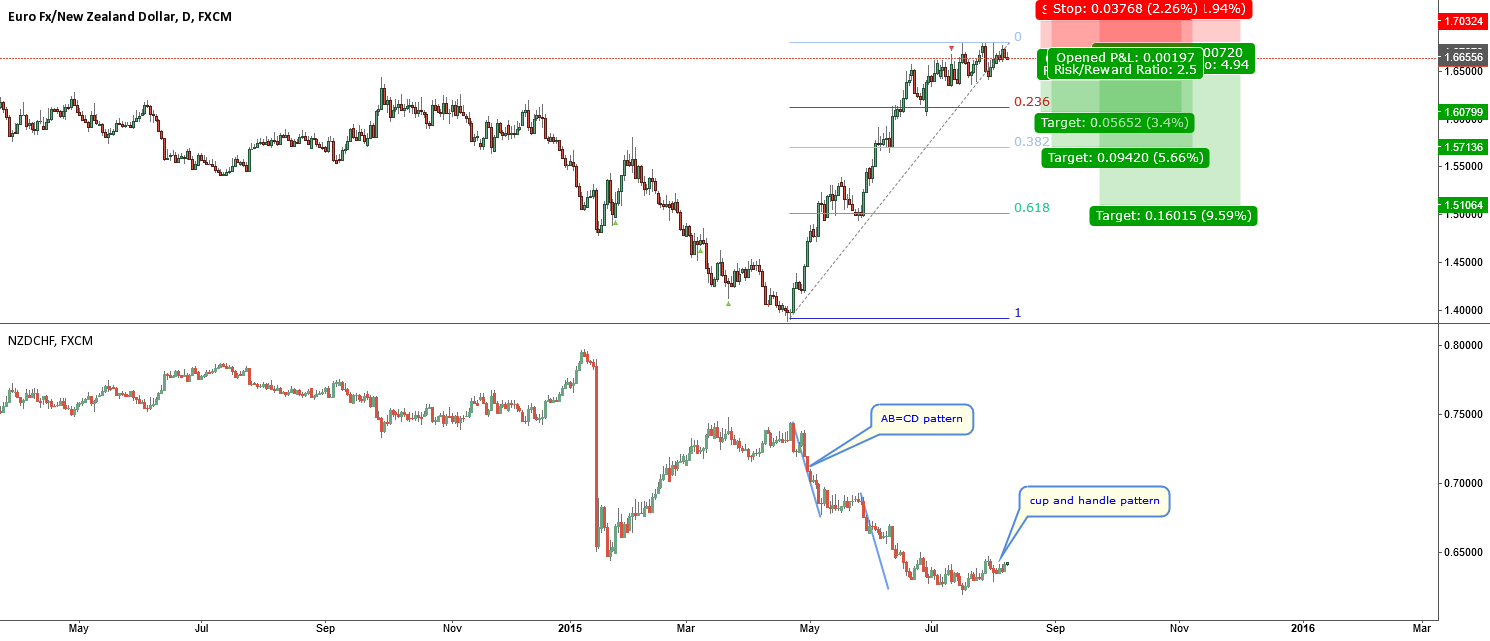 EURNZD-simple trade based only on correlation