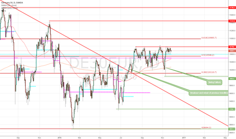 DE30EUR: DAX possible setup