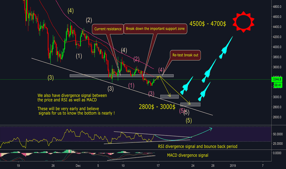 BTCUSD: BITCOIN - BOOMING TIME WILL HAPPEN ?