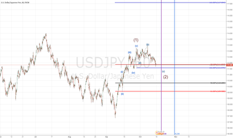 USDJPY: USDJPY long setup price & time projection