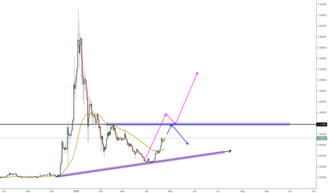 XRPUSD: XRP indeed very interesting bullishly.