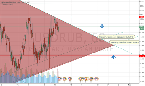 USDRUB: Пробой уровня 84 руб за 1 USD