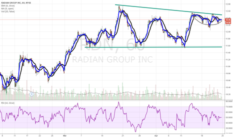RDN: RDN about to most up sharply
