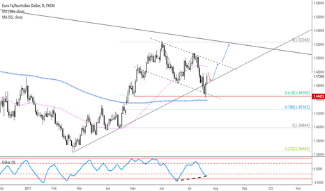 EURAUD: EURAUD: Looking for further upside