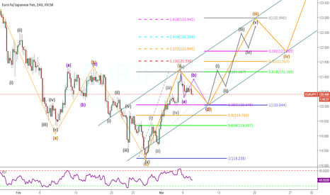 EURJPY: Wave Analysis