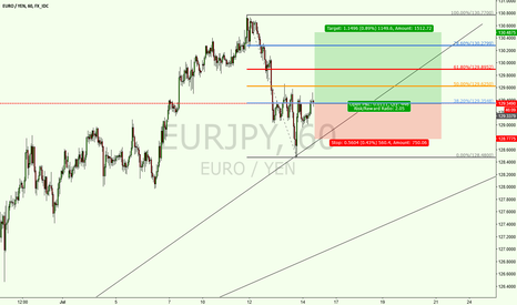 EURJPY: Trade 10: EURJPY Buy!