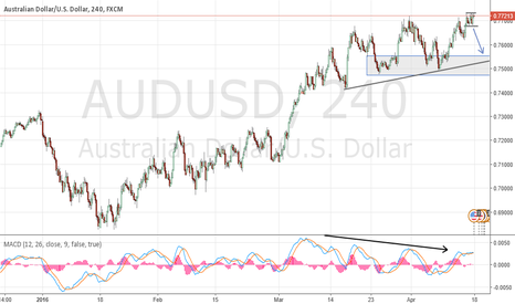 AUDUSD: 4HR - MACD & MACDH divergence - Structure Resistance.