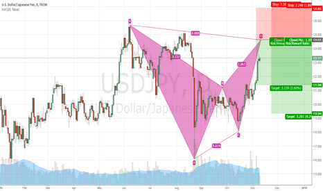 USDJPY: TRADE IDEA #10 USDJPY Daily Bearish Bat