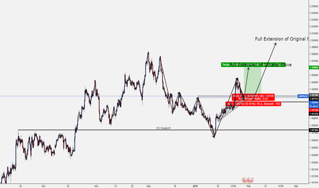 GBPNZD: GBPNZD - H4 Trend Reversal back to D1 Bullish Trend